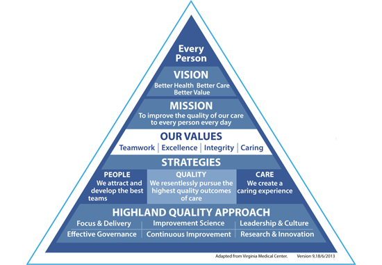 Highland Quality Approach Strategic Framework